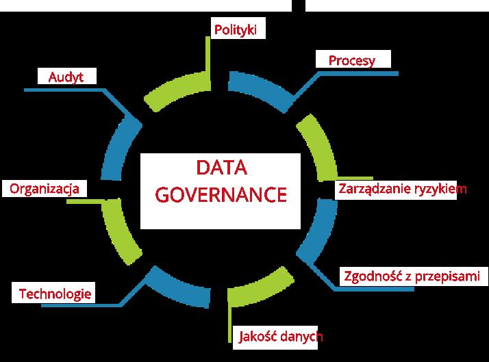 Usługi architektury korporacyjnej i Data Governance