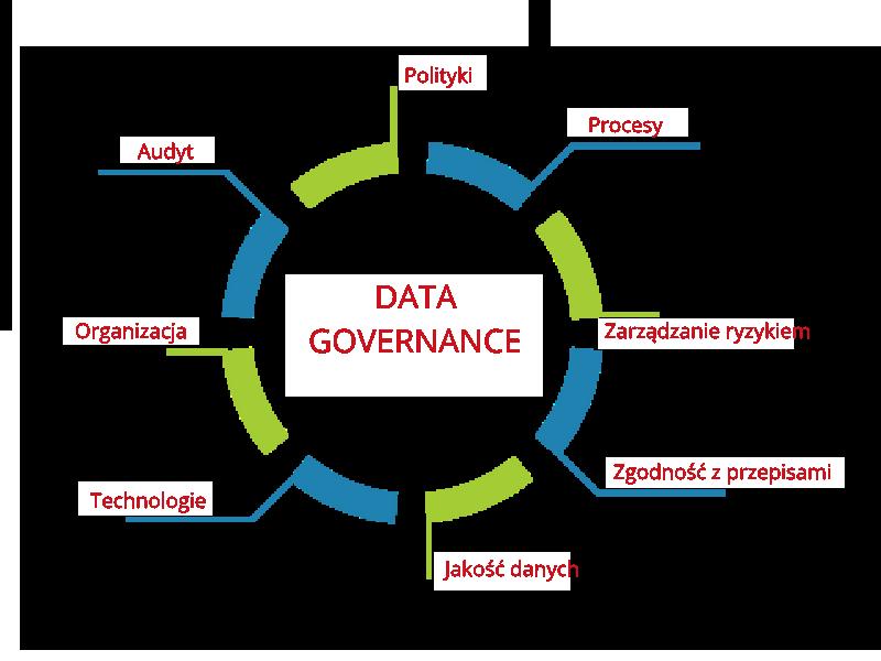 Zarządzanie danymi / Data Governance